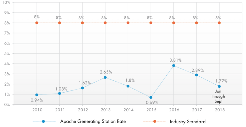 Industry standard 2010–2018: 8%. Apache Generating Station Rate: 2010: 0.94%, 2011: 1.08%, 2012: 1.62%, 2013: 2.65%, 2014: 1.8%, 2015: 0.69%, 2016: 3.81%, 2017: 2.89%, 2018 (January through September): 1.77%