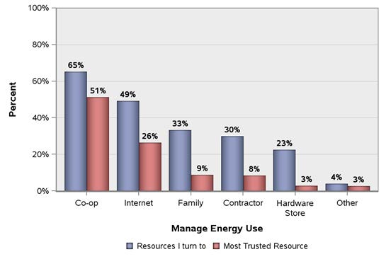 Managing Energy Use