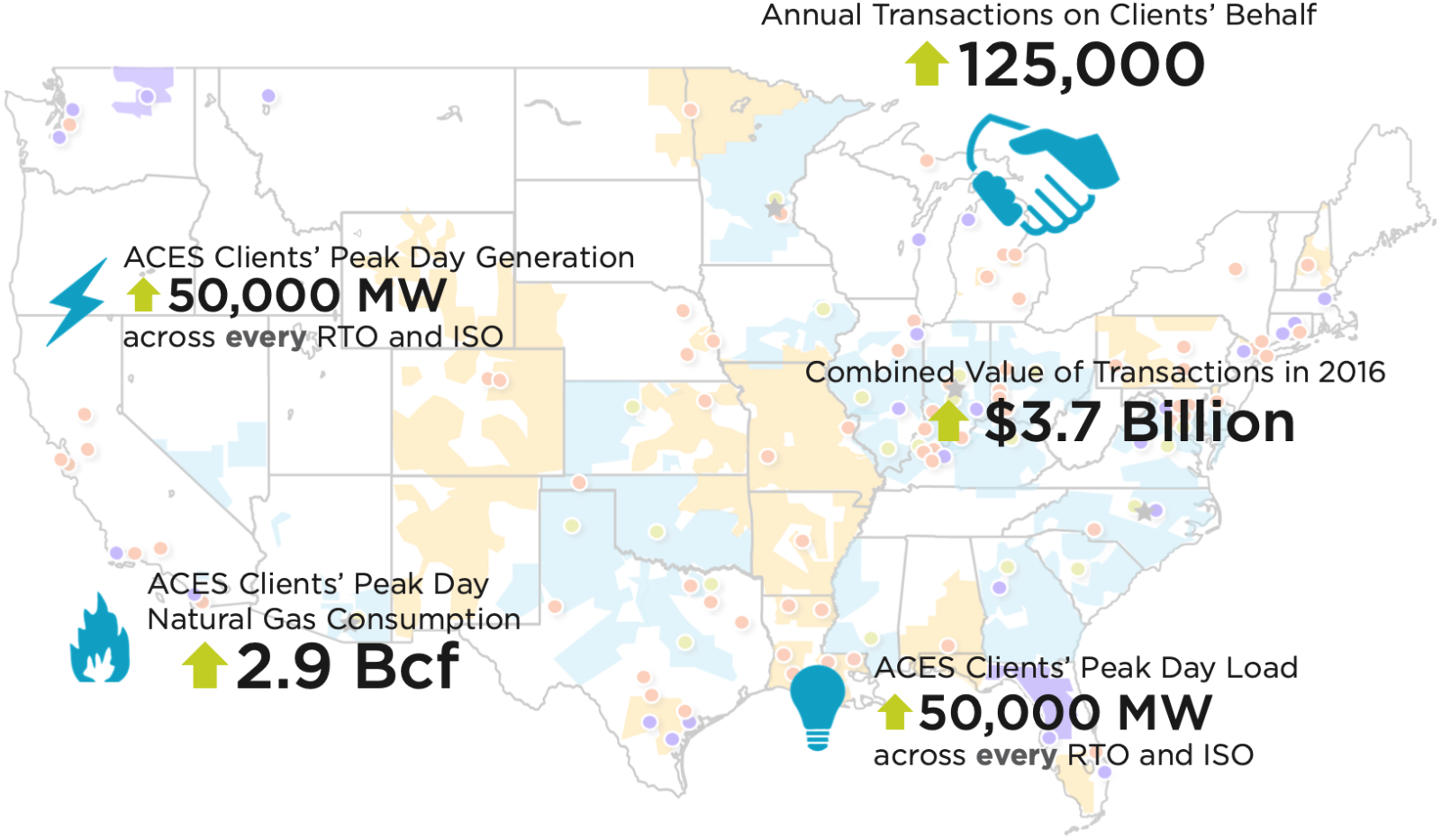 Annual Transactions on Clients' Behalf: increased to 125,000. ACES Clients' Peak Day Generation: increased to 50,000 MW across every RTO and ISO. Combined Value of Transactions in 2016: increased to $3.7 Billion. ACES Clients' Peak Day Natural Gas Consumption: increased to 2.9 Bcf. ACES Clients' Peak Day Load: increased to 50,000 MW across every RTO and ISO.