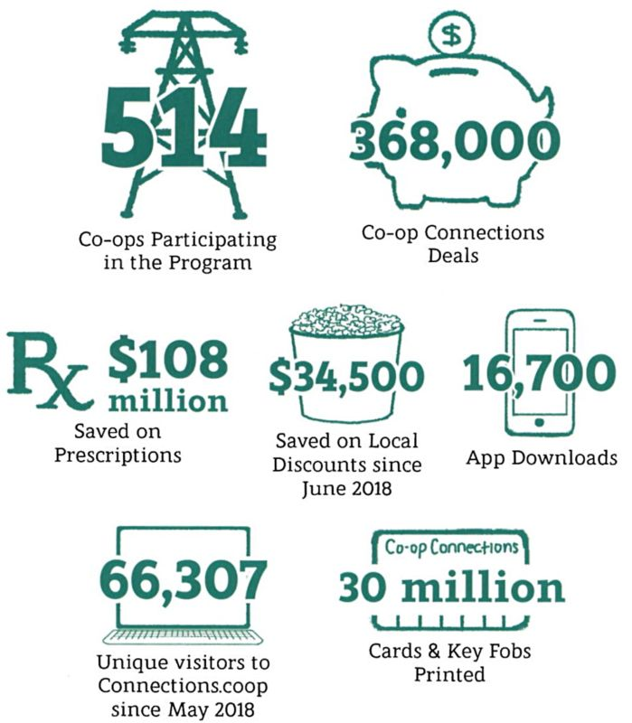 514 Co-ops Participating in the Program. 368,000 Co-op Connections Deals. 108 millions Dollars Saved on Prescriptions. $34,500 Saved on Local Discounts since June 2018. 16,700 App Downloads. 66,307 Unique visitors to Connections.coop since May 2018. 30 million Cards & Key Fobs Printed.