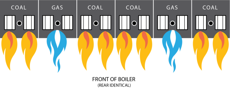 "illustration: 4 coal burning parts and two interspersed gas burning parts. Text: ""Front of Boiler. (Rear identical)"""